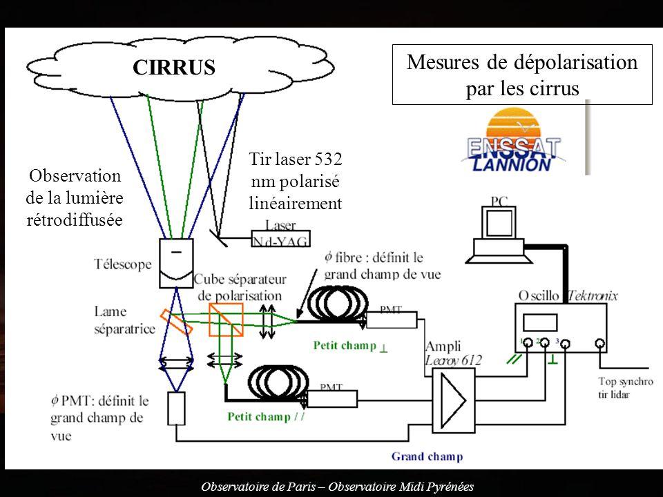 Mesures de dépolarisation par les cirrus CIRRUS