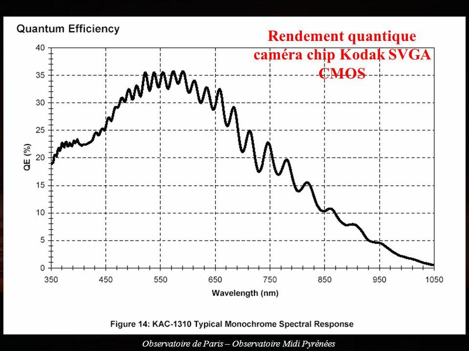Rendement quantique caméra chip Kodak SVGA CMOS
