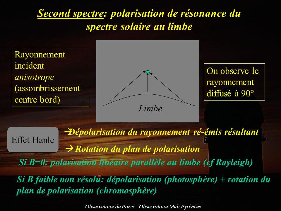 Second spectre: polarisation de résonance du spectre solaire au limbe