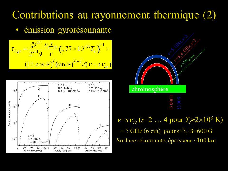 Contributions au rayonnement thermique (2)