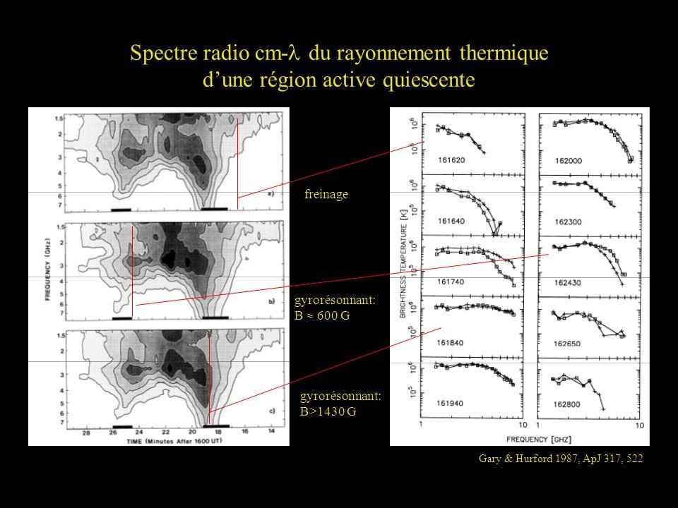 Spectre radio cm- du rayonnement thermique d'une région active quiescente