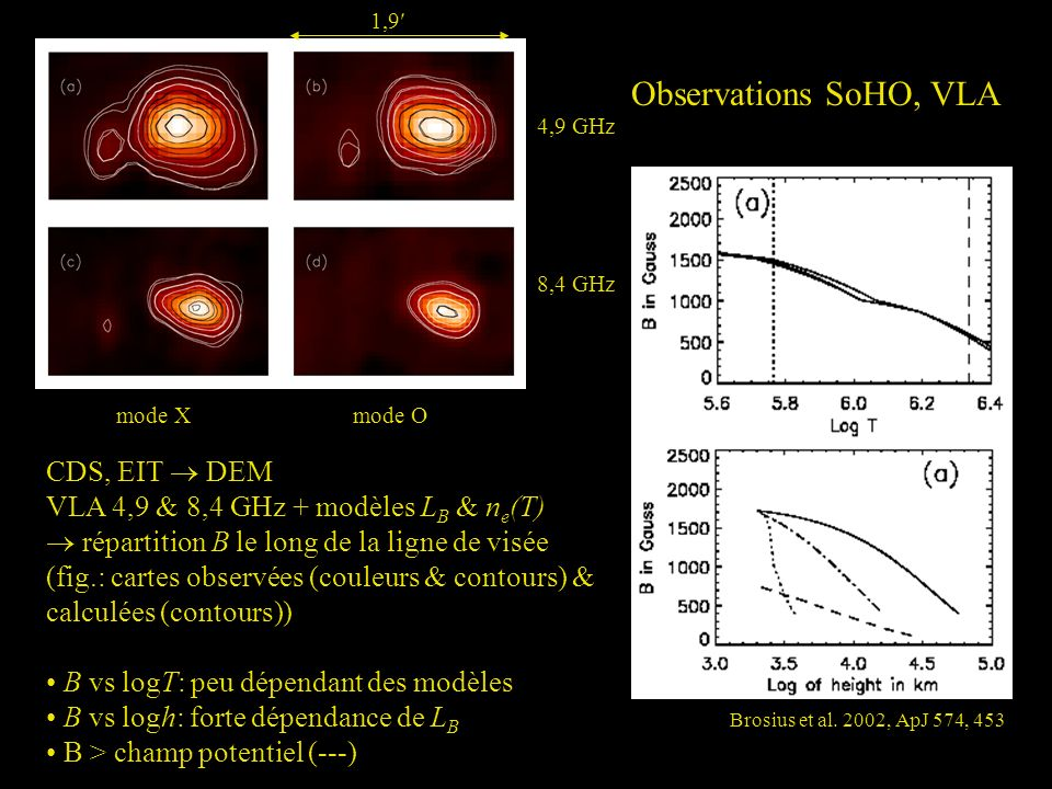 Observations SoHO, VLA CDS, EIT  DEM