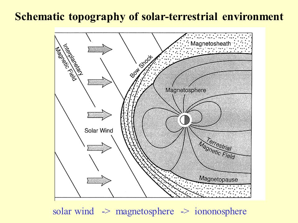 Schematic topography of solar-terrestrial environment