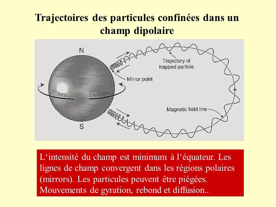 Trajectoires des particules confinées dans un champ dipolaire