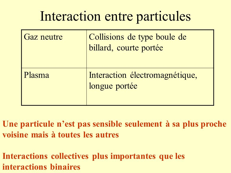 Interaction entre particules