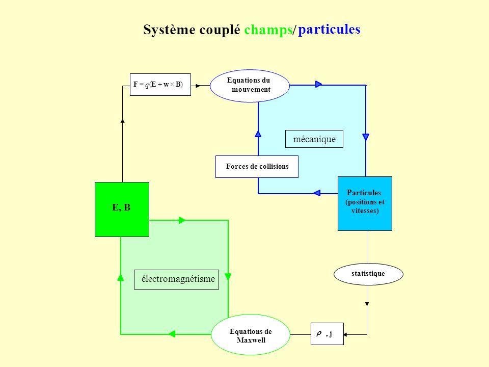 Système couplé particules champs / E, B mécanique électromagnétisme