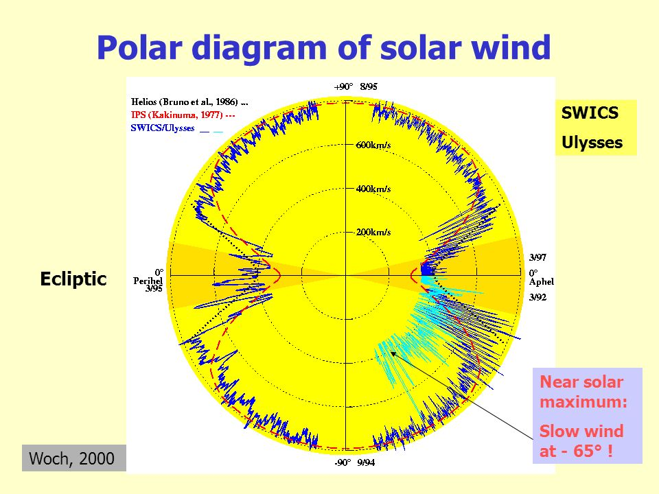 Polar diagram of solar wind