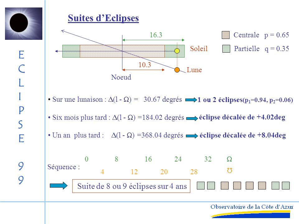 Suites d'Eclipses 16.3 Centrale p = 0.65 Soleil Partielle q = 0.35