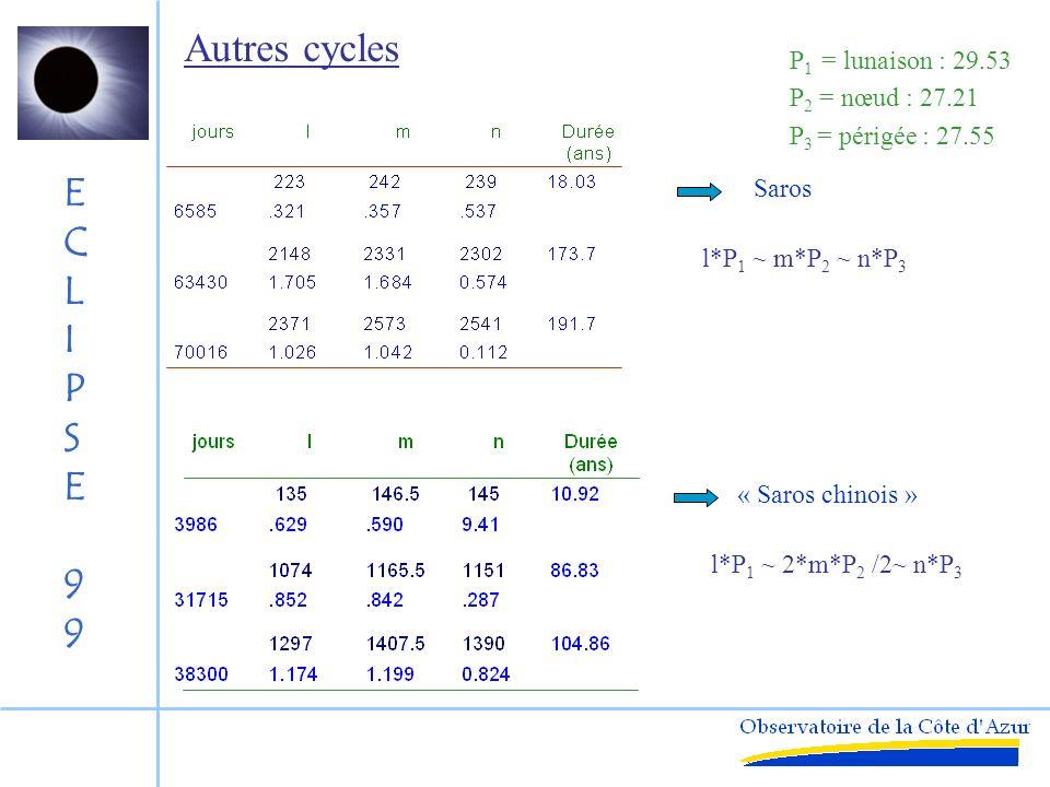 Autres cycles P1 = lunaison : 29.53 P2 = nœud : 27.21
