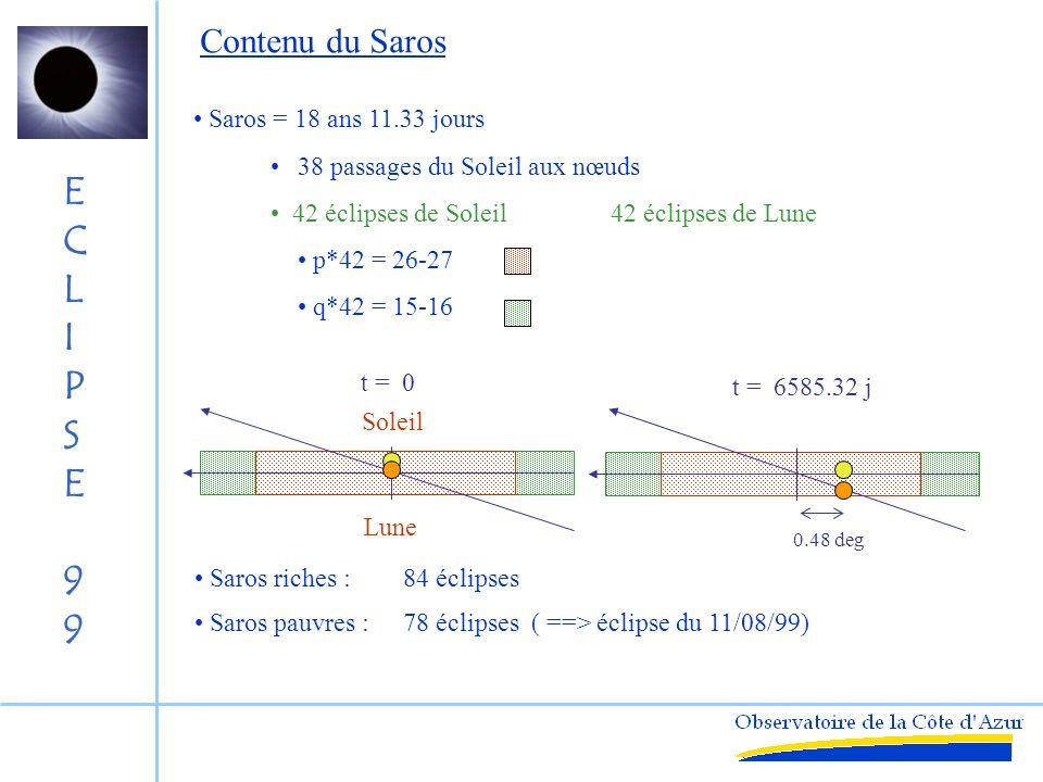 Contenu du Saros Saros = 18 ans 11.33 jours