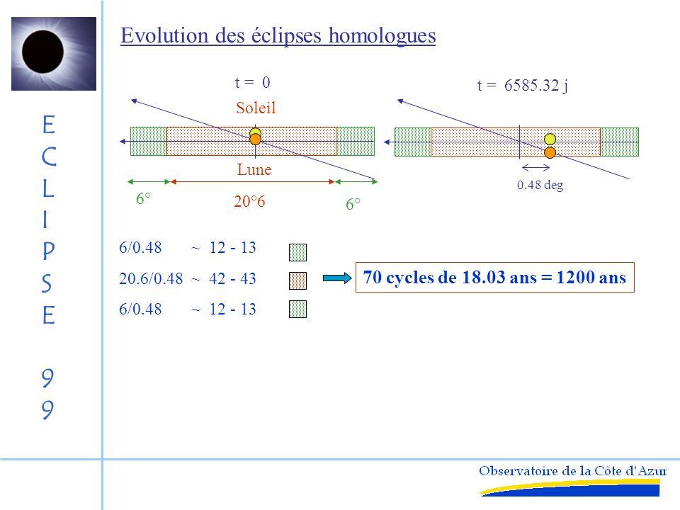 Evolution des éclipses homologues