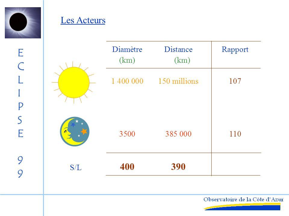 Les Acteurs Diamètre Distance Rapport (km) (km)