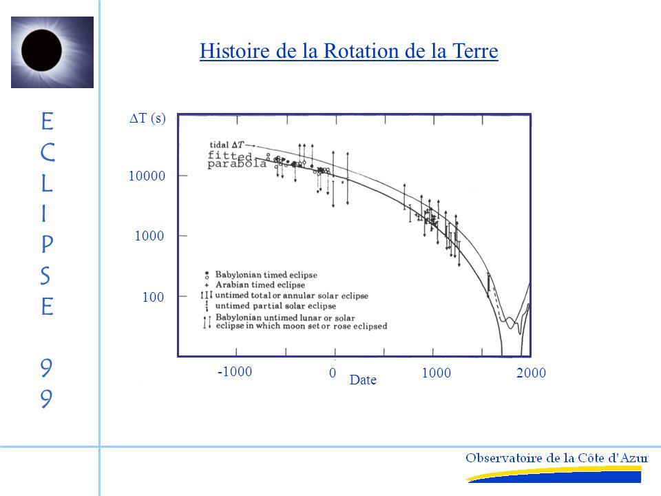Histoire de la Rotation de la Terre