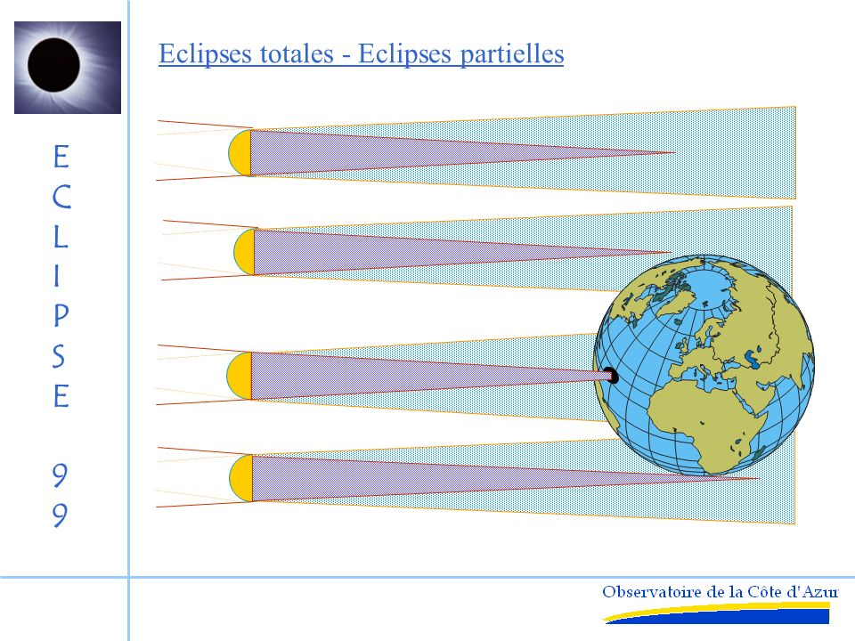 Eclipses totales - Eclipses partielles
