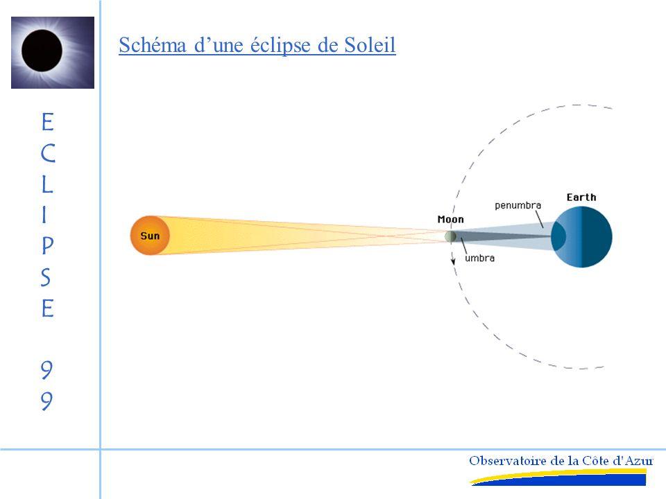 Schéma d'une éclipse de Soleil