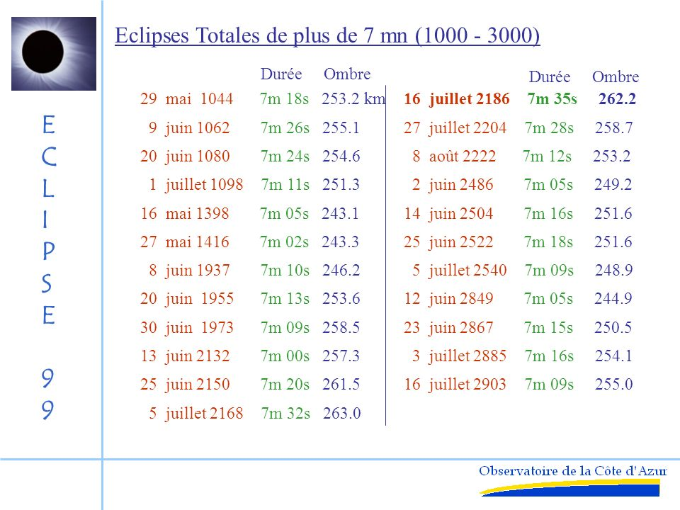 Eclipses Totales de plus de 7 mn (1000 - 3000)