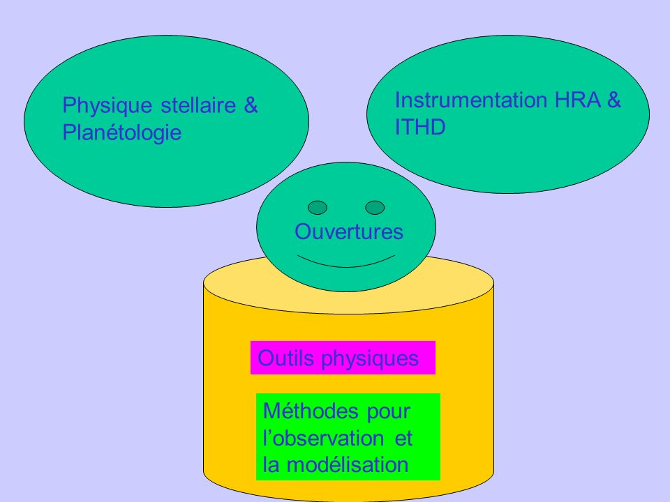 Instrumentation HRA & ITHD