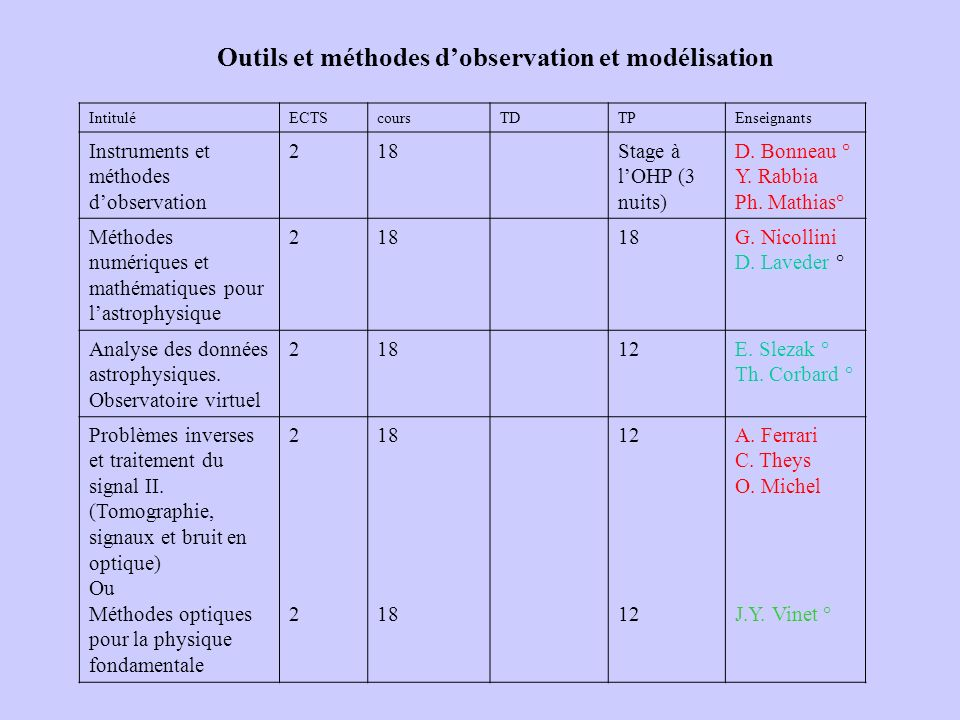 Outils et méthodes d'observation et modélisation