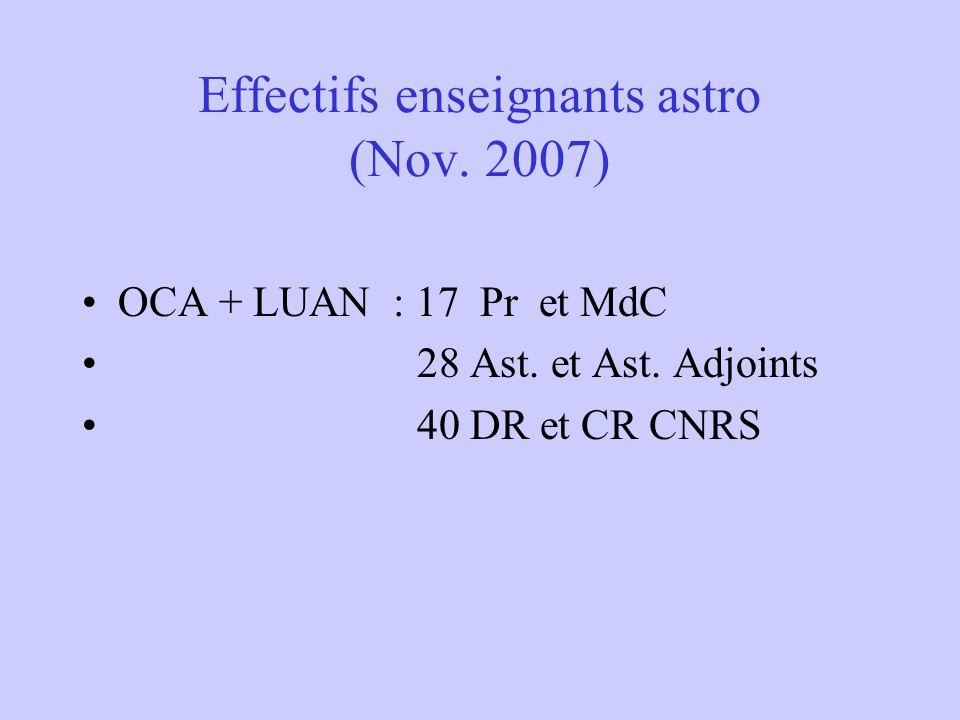 Effectifs enseignants astro (Nov. 2007)