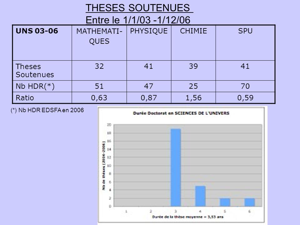 THESES SOUTENUES Entre le 1/1/03 -1/12/06 UNS 03-06 MATHEMATI- QUES