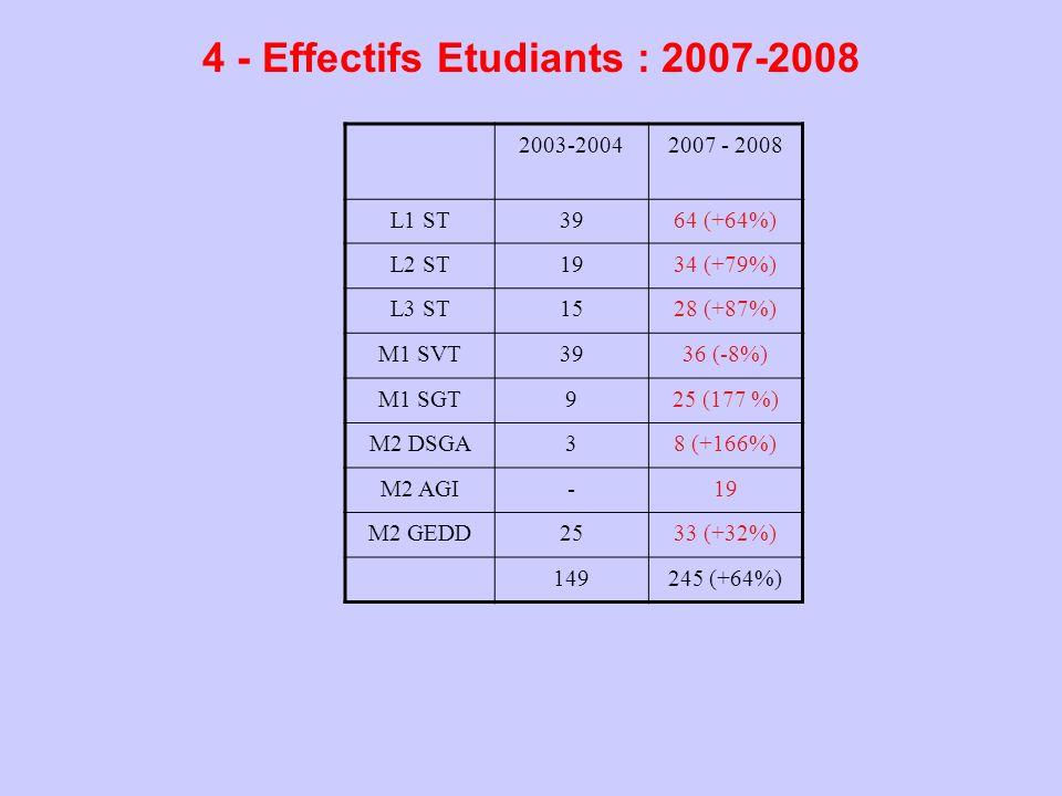 4 - Effectifs Etudiants : 2007-2008