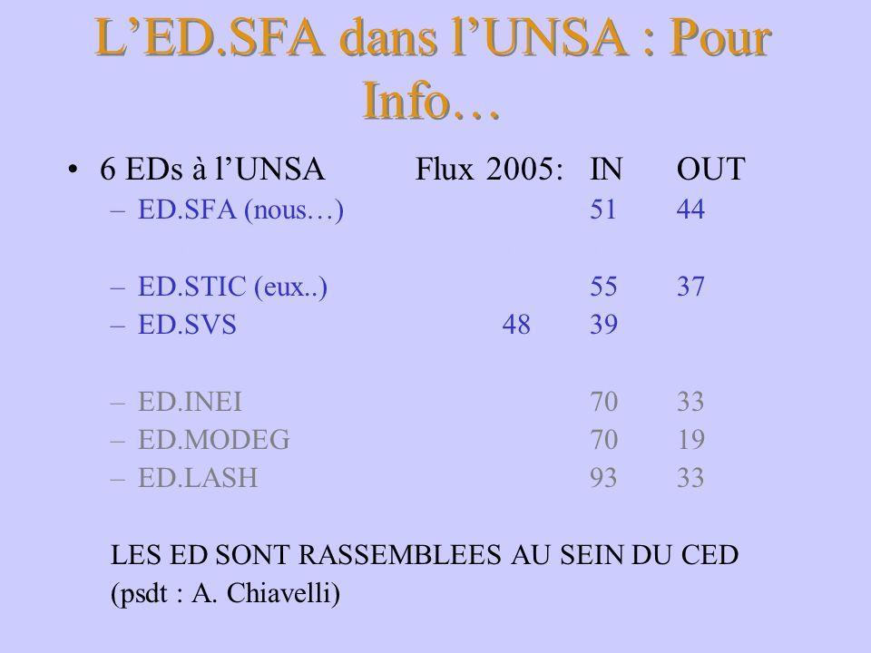 L'ED.SFA dans l'UNSA : Pour Info…