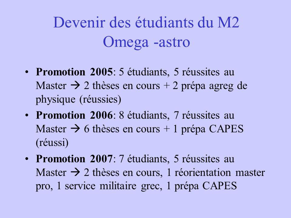 Devenir des étudiants du M2 Omega -astro