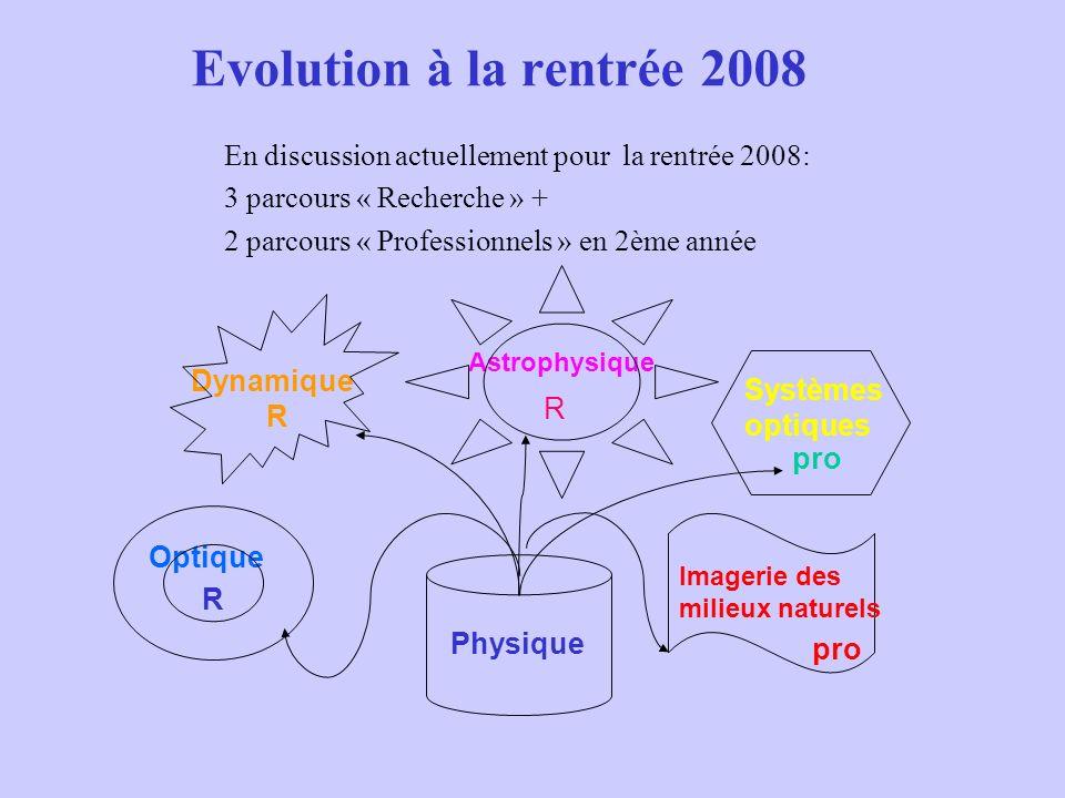 Evolution à la rentrée 2008 En discussion actuellement pour la rentrée 2008: 3 parcours « Recherche » +