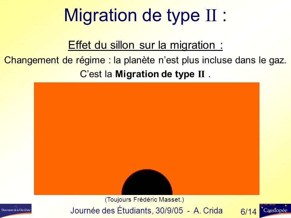Migration de type II : Effet du sillon sur la migration :