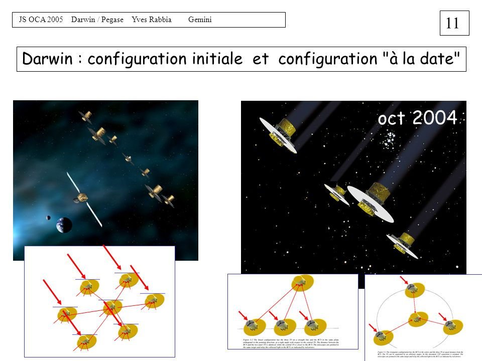 Darwin : configuration initiale et configuration à la date