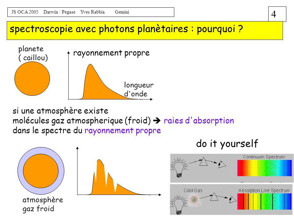 spectroscopie avec photons planètaires : pourquoi