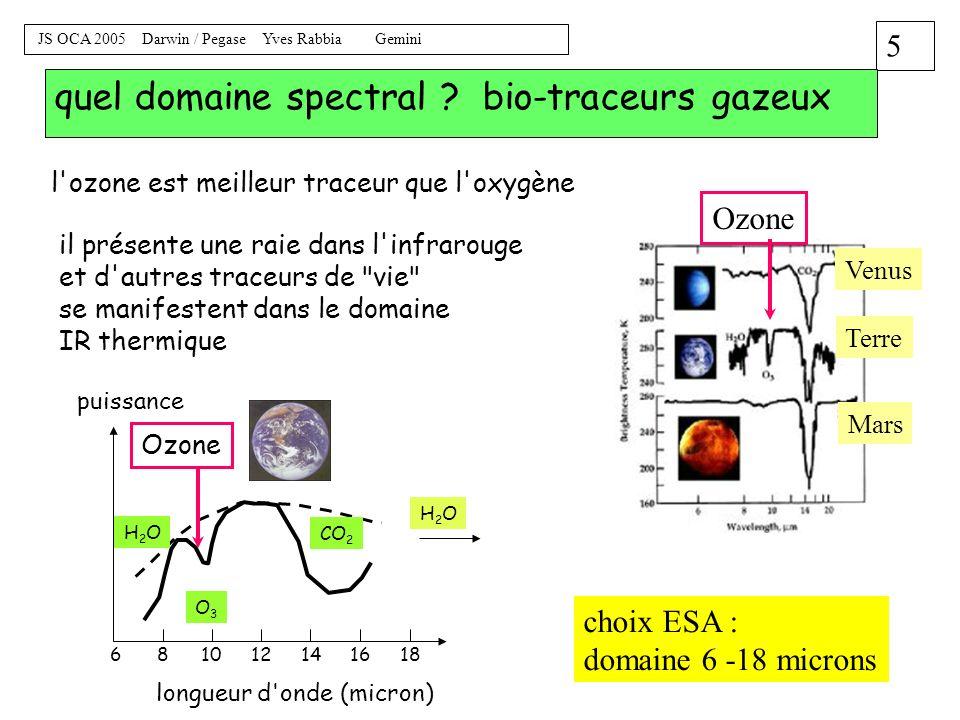 quel domaine spectral bio-traceurs gazeux