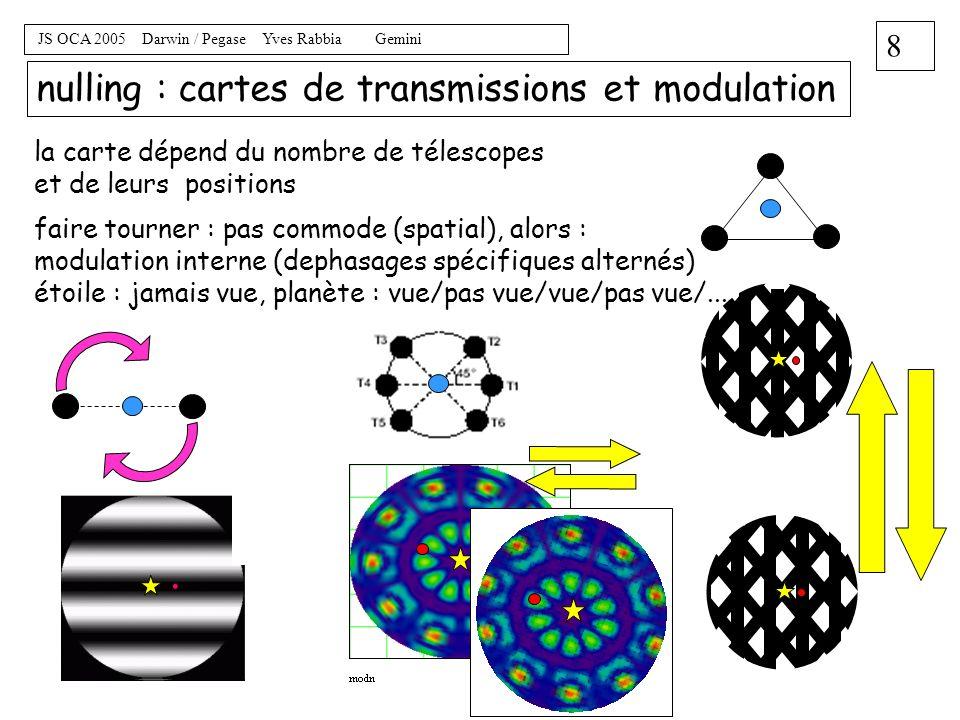 nulling : cartes de transmissions et modulation