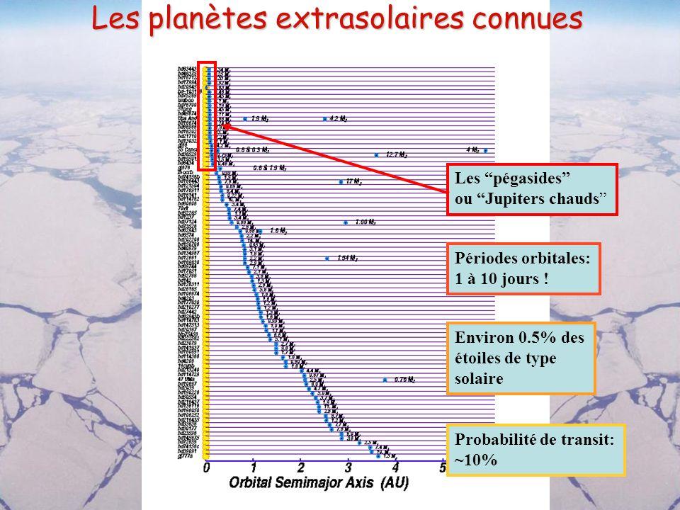 Les planètes extrasolaires connues
