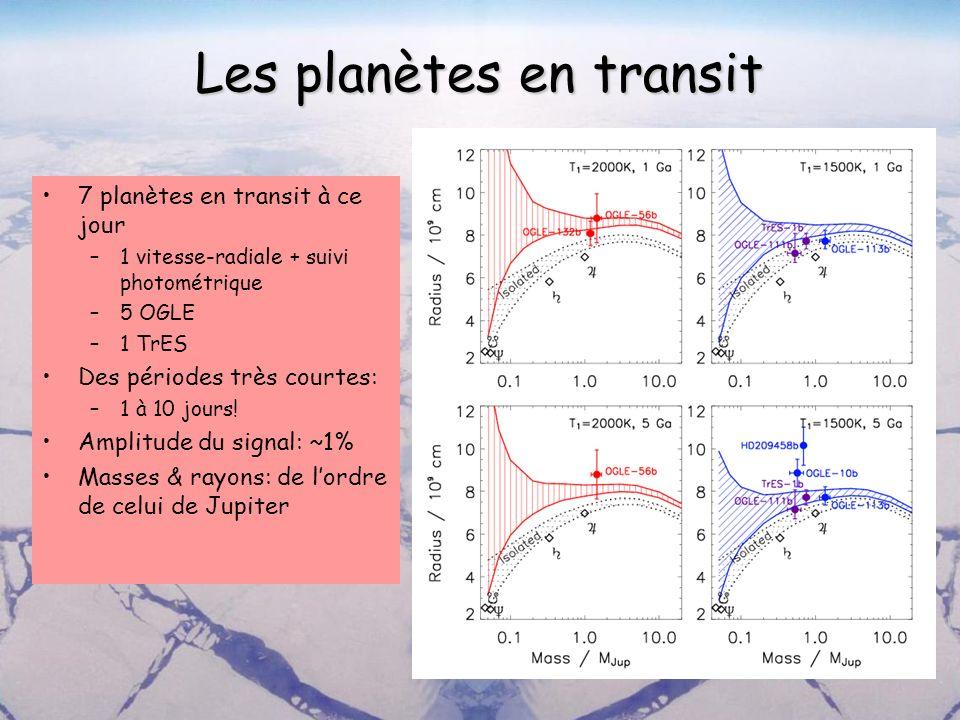 Les planètes en transit