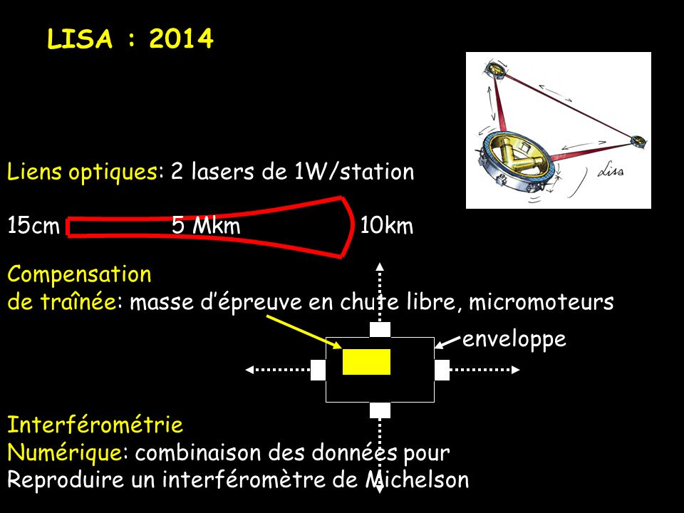 LISA : 2014 Liens optiques: 2 lasers de 1W/station 15cm 5 Mkm 10km