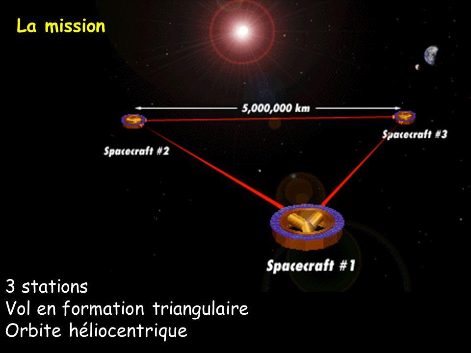 La mission 3 stations Vol en formation triangulaire Orbite héliocentrique