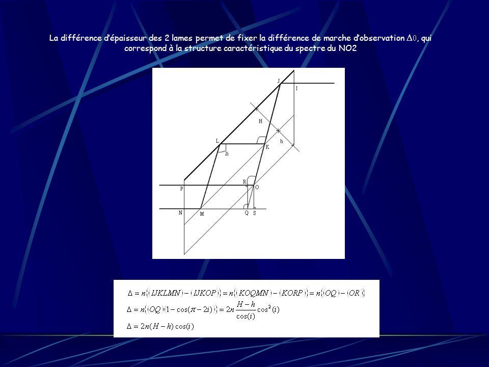 La différence d'épaisseur des 2 lames permet de fixer la différence de marche d'observation D0, qui correspond à la structure caractéristique du spectre du NO2