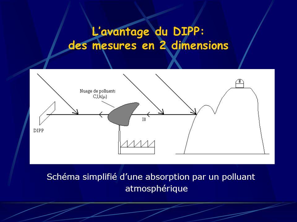 L'avantage du DIPP: des mesures en 2 dimensions
