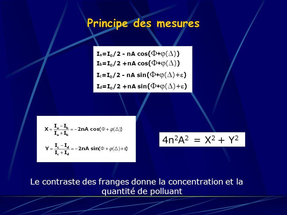 Principe des mesures 4n2A2 = X2 + Y2