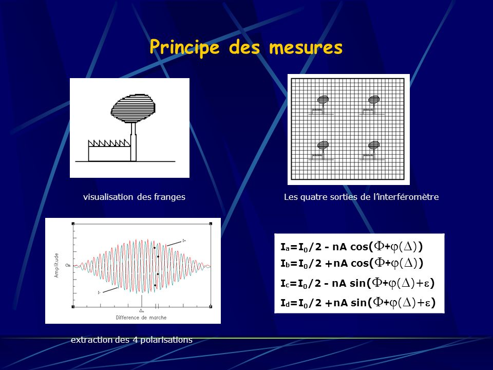 extraction des 4 polarisations
