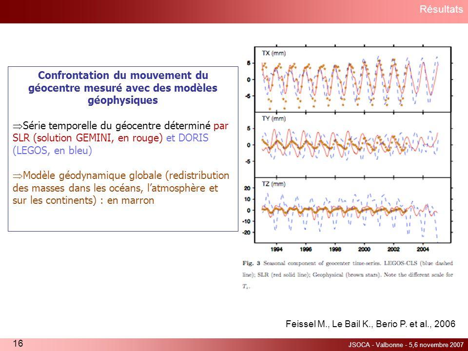 Résultats Confrontation du mouvement du géocentre mesuré avec des modèles géophysiques.