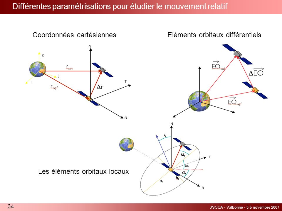 Différentes paramétrisations pour étudier le mouvement relatif