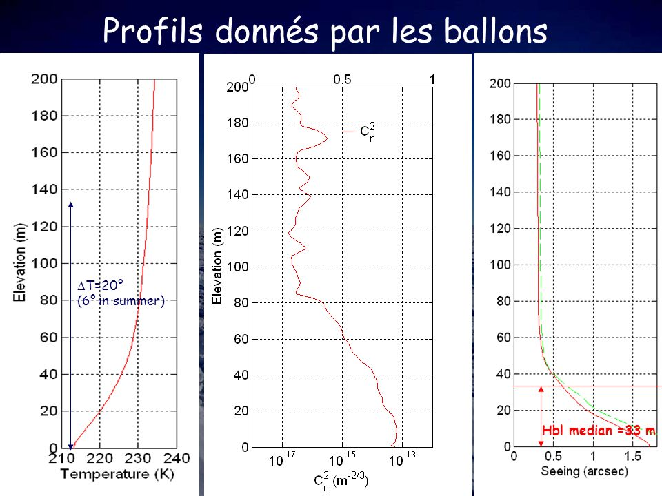 Profils donnés par les ballons