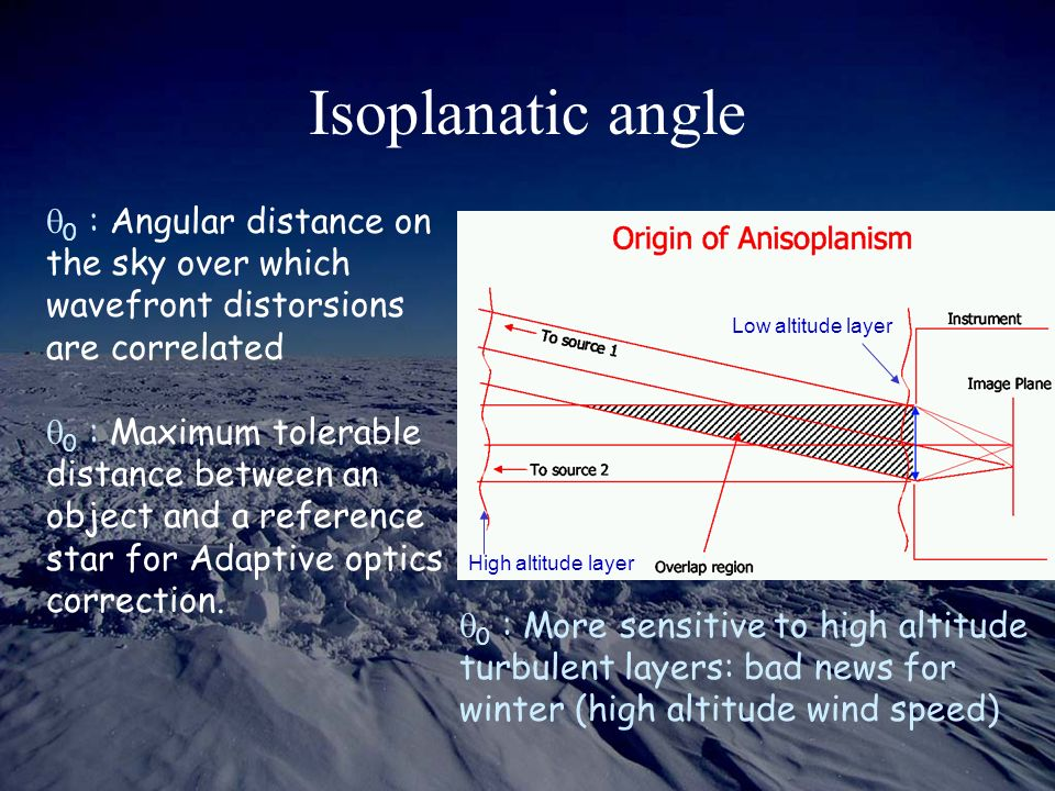 Isoplanatic angle q0 : Angular distance on the sky over which wavefront distorsions are correlated.