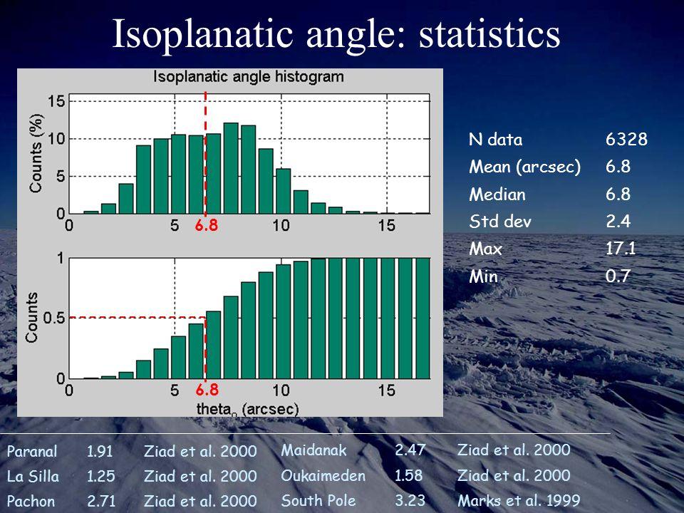 Isoplanatic angle: statistics