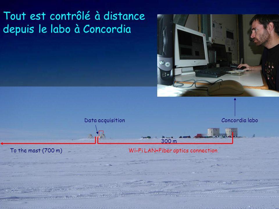 Tout est contrôlé à distance depuis le labo à Concordia