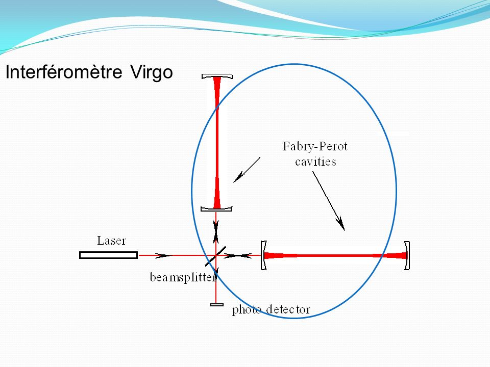Interféromètre Virgo