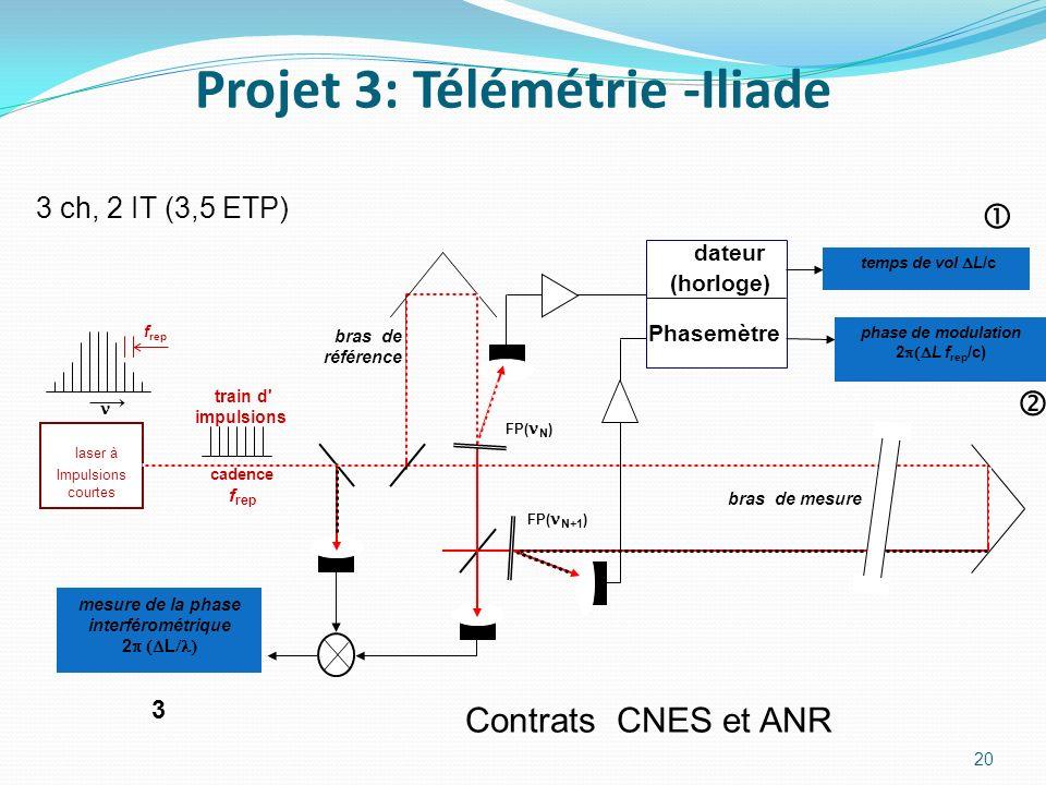 Projet 3: Télémétrie -Iliade