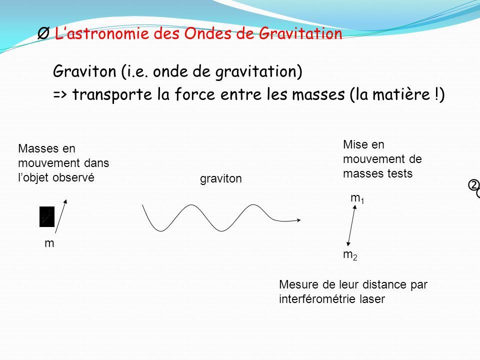 L'astronomie des Ondes de Gravitation